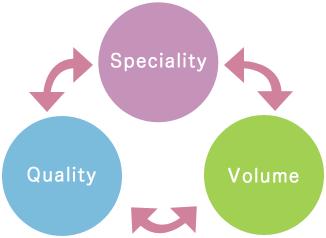 Speciality・Quality・Volume