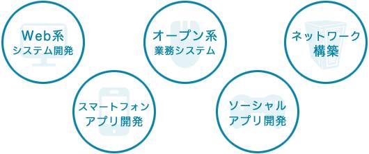Web系・オープン系・ネットワーク構築・スマートフォン・ソーシャルアプリ開発